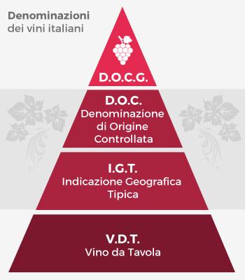 denominazione-vini-italia-piramide-sapori-latinamipiace